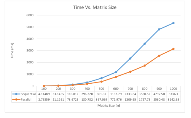 Times for sequential and parallelized naïve approach