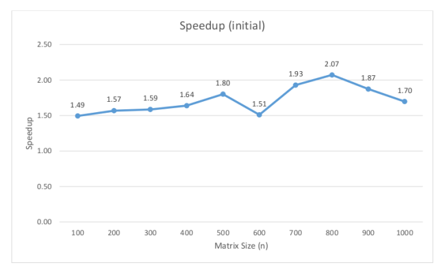 Speedup gained by parallelizing the naïve algorithm