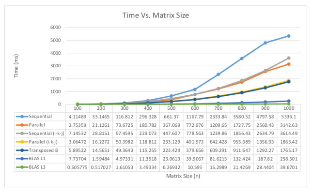 Average execution times for various optimization techniques
