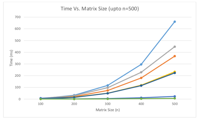 Average execution times for optimizations (up to n=500)