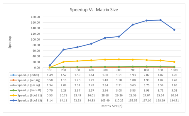 Speedups gained from different optimization techniques