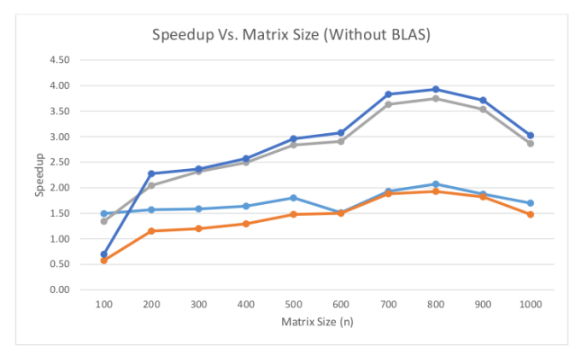 Speedups graphs excluding the speedups of BLAS