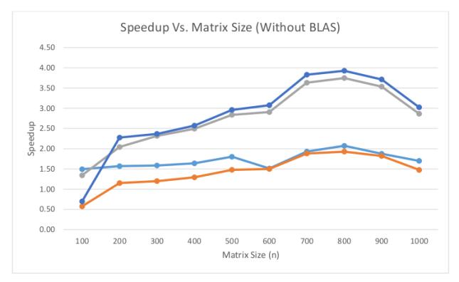 Speedups graphs excluding the speedups of BLAS